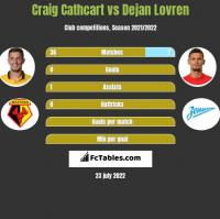 Craig Cathcart vs Dejan Lovren h2h player stats