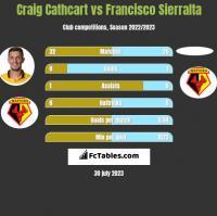 Craig Cathcart vs Francisco Sierralta h2h player stats