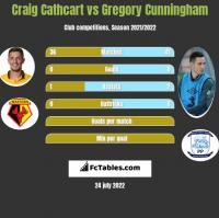 Craig Cathcart vs Gregory Cunningham h2h player stats