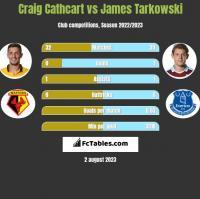 Craig Cathcart vs James Tarkowski h2h player stats