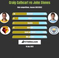 Craig Cathcart vs John Stones h2h player stats