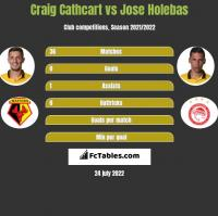 Craig Cathcart vs Jose Holebas h2h player stats