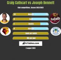 Craig Cathcart vs Joseph Bennett h2h player stats