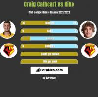 Craig Cathcart vs Kiko h2h player stats
