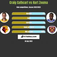 Craig Cathcart vs Kurt Zouma h2h player stats
