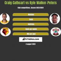 Craig Cathcart vs Kyle Walker-Peters h2h player stats
