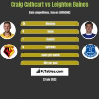 Craig Cathcart vs Leighton Baines h2h player stats