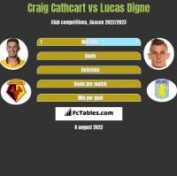 Craig Cathcart vs Lucas Digne h2h player stats