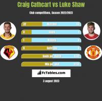 Craig Cathcart vs Luke Shaw h2h player stats