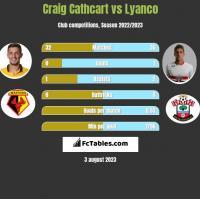Craig Cathcart vs Lyanco h2h player stats