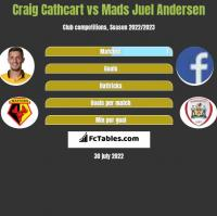 Craig Cathcart vs Mads Juel Andersen h2h player stats