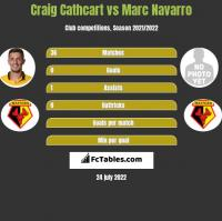 Craig Cathcart vs Marc Navarro h2h player stats