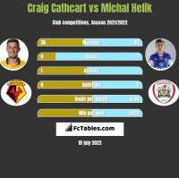 Craig Cathcart vs Michał Helik h2h player stats