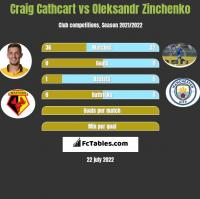 Craig Cathcart vs Oleksandr Zinchenko h2h player stats