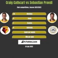 Craig Cathcart vs Sebastian Proedl h2h player stats