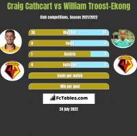Craig Cathcart vs William Troost-Ekong h2h player stats