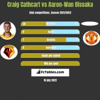 Craig Cathcart vs Aaron-Wan Bissaka h2h player stats