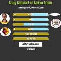 Craig Cathcart vs Clarke Odour h2h player stats