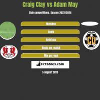 Craig Clay vs Adam May h2h player stats