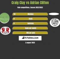 Craig Clay vs Adrian Clifton h2h player stats