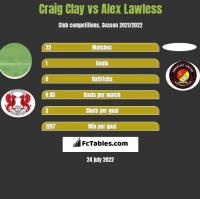 Craig Clay vs Alex Lawless h2h player stats