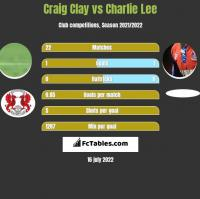 Craig Clay vs Charlie Lee h2h player stats