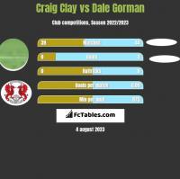 Craig Clay vs Dale Gorman h2h player stats