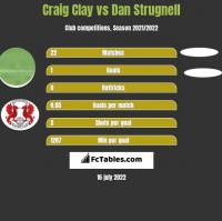 Craig Clay vs Dan Strugnell h2h player stats