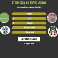 Craig Clay vs David Jones h2h player stats