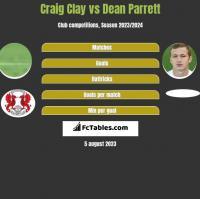 Craig Clay vs Dean Parrett h2h player stats