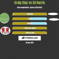Craig Clay vs Ed Harris h2h player stats