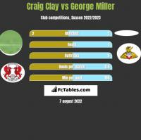 Craig Clay vs George Miller h2h player stats