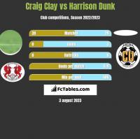 Craig Clay vs Harrison Dunk h2h player stats