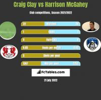 Craig Clay vs Harrison McGahey h2h player stats
