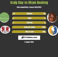 Craig Clay vs Hiram Boateng h2h player stats
