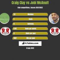 Craig Clay vs Jobi McAnuff h2h player stats