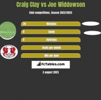 Craig Clay vs Joe Widdowson h2h player stats