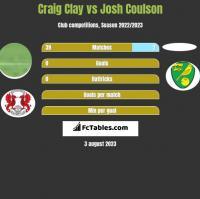 Craig Clay vs Josh Coulson h2h player stats