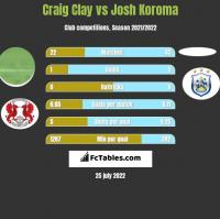 Craig Clay vs Josh Koroma h2h player stats