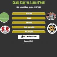 Craig Clay vs Liam O'Neil h2h player stats