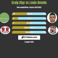 Craig Clay vs Louis Dennis h2h player stats