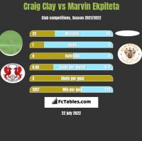 Craig Clay vs Marvin Ekpiteta h2h player stats