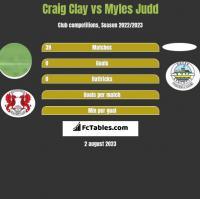 Craig Clay vs Myles Judd h2h player stats