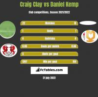 Craig Clay vs Daniel Kemp h2h player stats