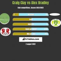 Craig Clay vs Alex Bradley h2h player stats