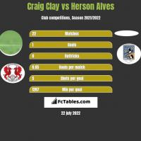 Craig Clay vs Herson Alves h2h player stats