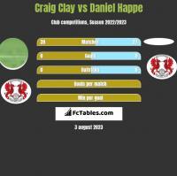 Craig Clay vs Daniel Happe h2h player stats