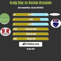 Craig Clay vs Declan Drysdale h2h player stats