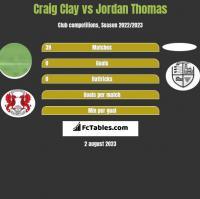 Craig Clay vs Jordan Thomas h2h player stats