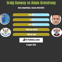 Craig Conway vs Adam Armstrong h2h player stats